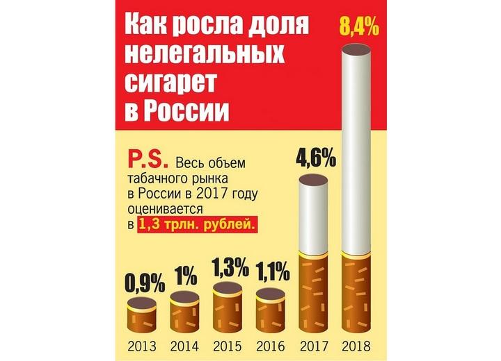 поставщики табачных изделий в россии
